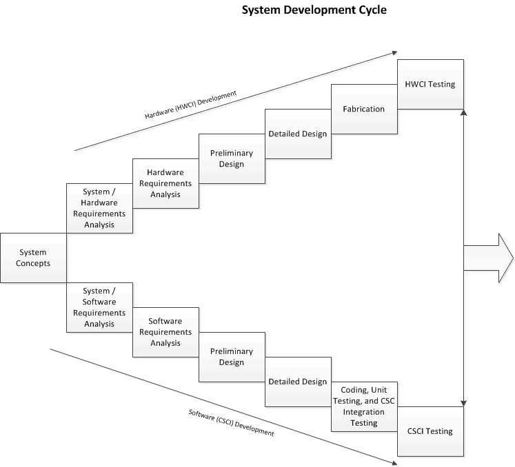 System Process Flow Diagram from DOD-2167