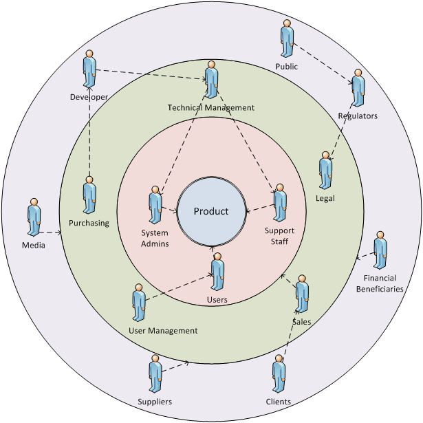 stakeholder onion diagram - step 5