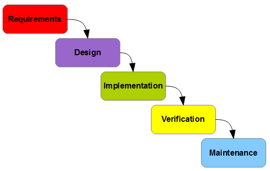The Waterfall Model as shown on Wikipedia